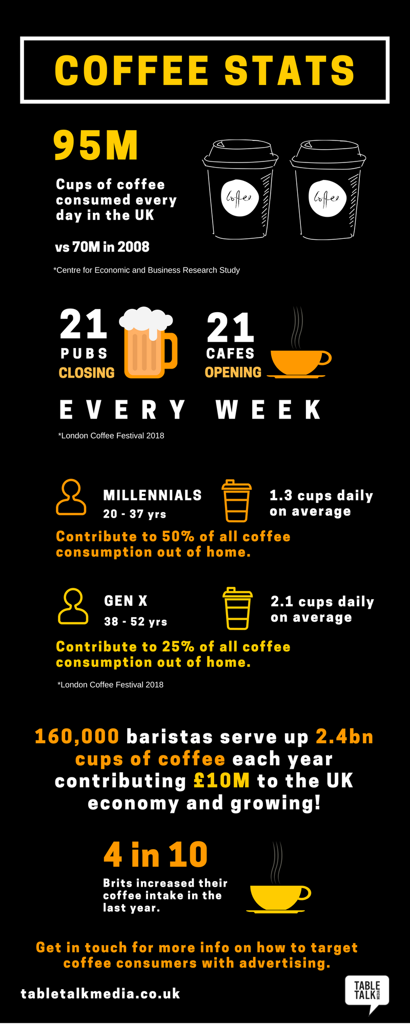 Tabletalk Media Coffee Stats Infographic