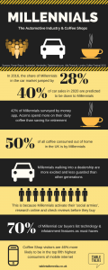 Millennials, Cars & Coffee Infographic